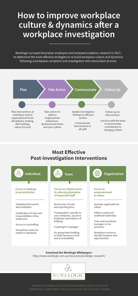 Worklogic Research Infographic